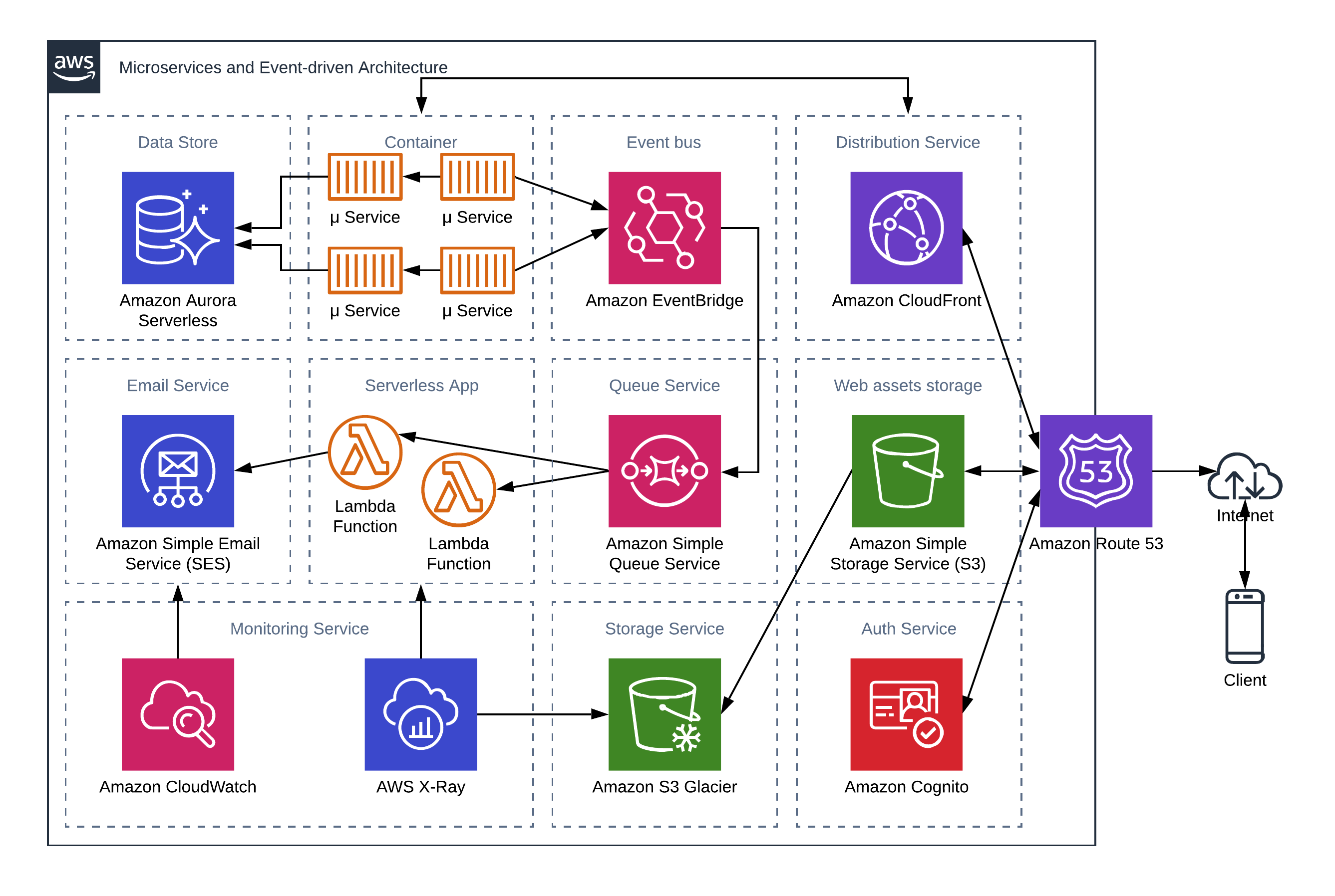 Leveraging AWS to transform your application from Monolith, SOA, Microservices to Serverless Computing